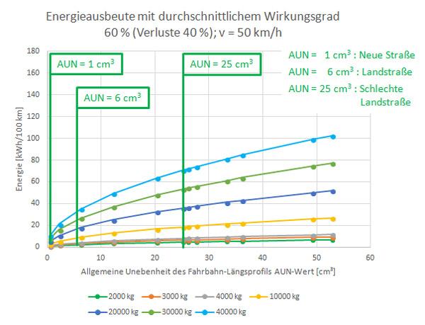 Unsere Innovationen - Strom aus der Federung | Intertronic Gresser ...